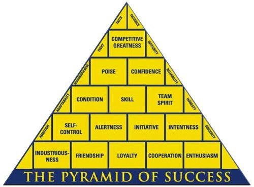 photograph regarding John Wooden Pyramid of Success Printable identified as Teach picket s pyramid of results planning Experiments paper